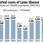 Mass Reported Cases of Lyme Disease