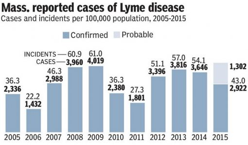 Lyme disease preventable by taking steps to avoid tick bites