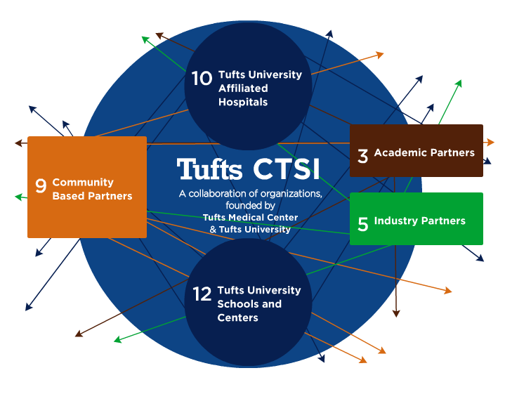 Tufts CTSI receives $24 million NIH Clinical and Translational Science Award